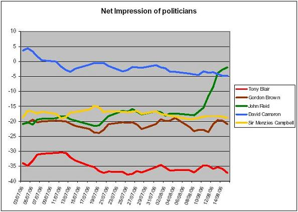 graph of John Reid's net impression rating