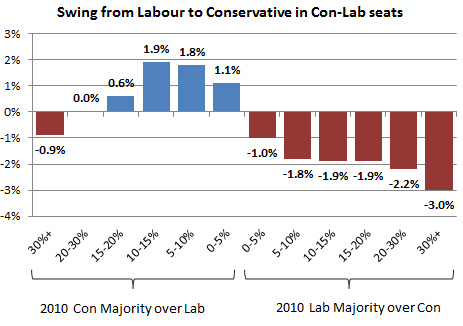 labourswing