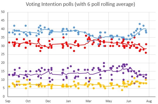votingintention